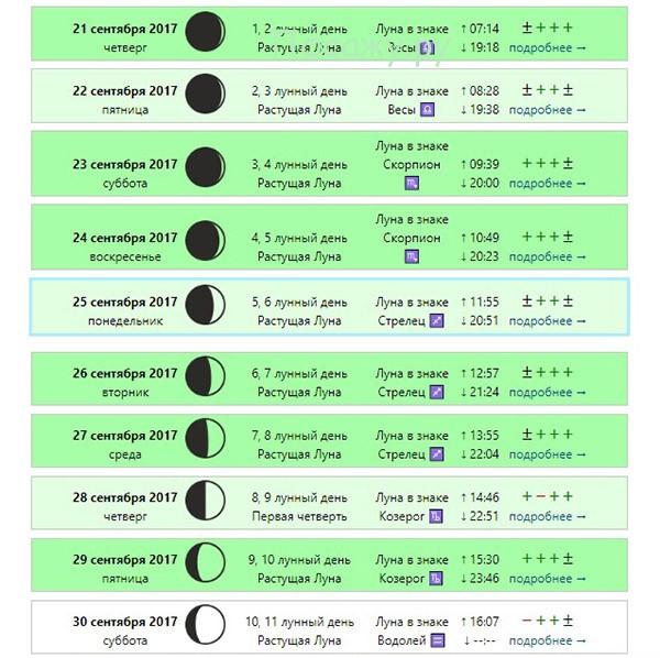 Лунный Календарь Похудения Благоприятные Лунные Дни. Лунный календарь питания и похудения
